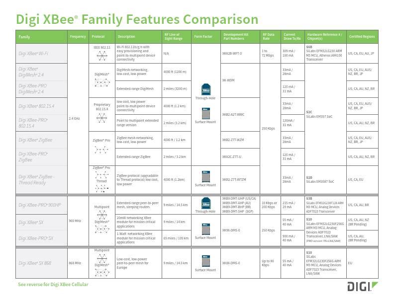 Digi XBee Family Features Comparison Chart